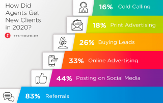 Real Estate Agents are Prioritizing Social Media Over Email in 2021